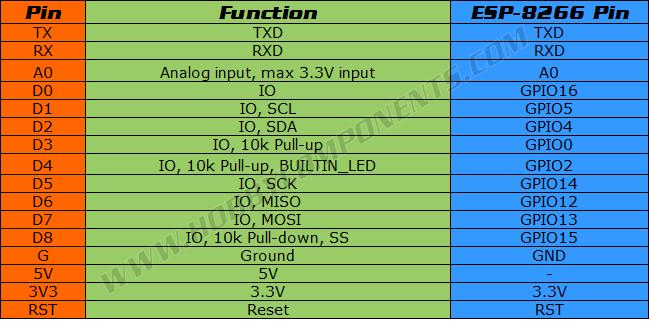 WeMos D1 Mini Pro ESP8266 Development Board - Hobby Components
